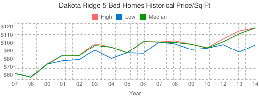 Dakota+Ridge+5+Bed+Homes+Historical+Price/Sq+Ft
